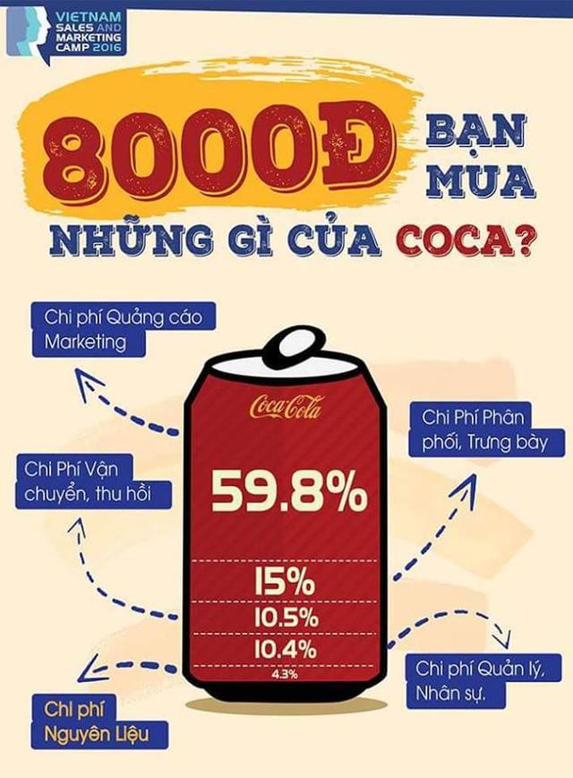 bi-mat-gay-soc-trong-lon-coca-cola-gia-8-000d-tien-quang-cao-gan-5-000d-nguyen-vat-lieu-chi-300d1