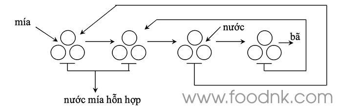 Để thu lấy nước mía, hiện nay trong ngành công nghiệp mía đường có hai phương pháp được sử dụng: ép và khuếch tán, mỗi phương pháp đều có ưu