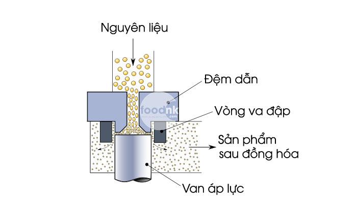 Trong sản xuất thực phẩm nói chung, người ta thường dùng nhiều phương pháp làm thay đổi kích thước, hình dáng nguyên liệu để có được sự đồng