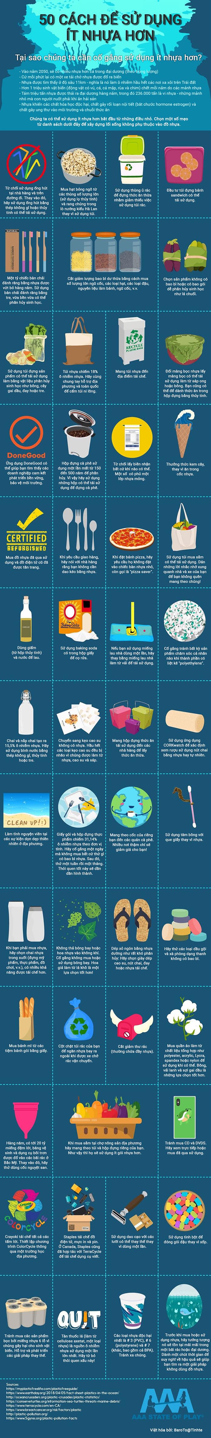 Rác thải nhựa đang là vấn đề nóng hơn bao giờ hết. Đặc biệt trong ngành thực phẩm của chúng ta. Việc hạn chế sử dụng đồ nhựa sẽ giúp