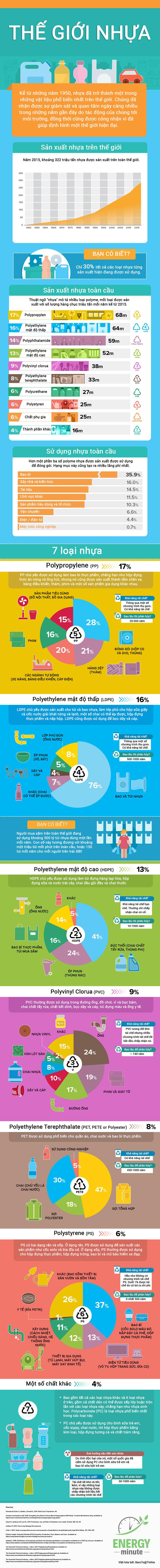 Ngày nay, việc sản xuất và tiêu thụ nhựa ngày càng tăng mạnh với nhiều chủng loại, mẫu mã do tính đa dụng. Nhựa được biết là có tuổi thọ rất