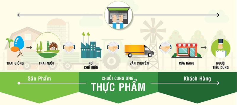 Chúng ta đang chuyển mình qua một thập kỉ mới, thị trường thực phẩm nói chung đang có nhiều sự phát triển và thay đổi mới. Xu hướng phát