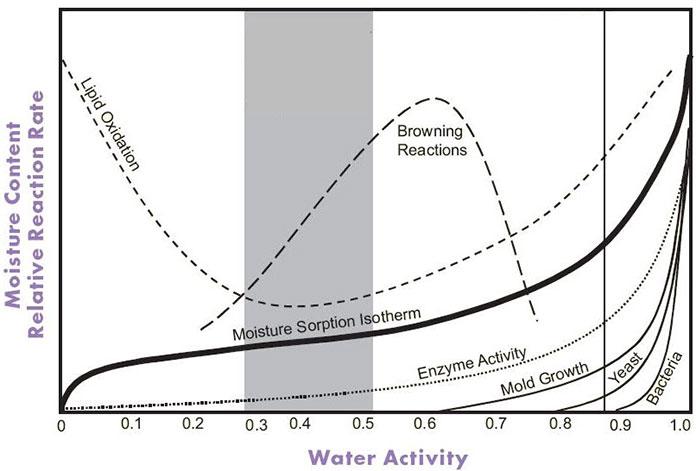 Hoạt độ nước (ký hiệu là aw) là lượng nước tự do tồn tại trong sản phẩm, được định nghĩa là tỷ lệ giữa áp suất hơi của nước trong vật liệu (p)