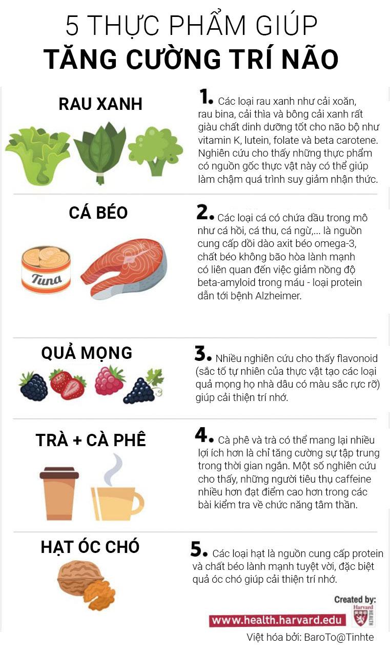 Các nhà dinh dưỡng học nhấn mạnh rằng phương pháp hiệu quả nhất để cải thiện trí não là tuân theo một chế độ ăn uống lành mạnh bao gồm nhiều