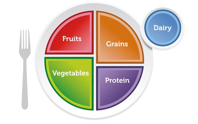 Dinh dưỡng luôn là mối quan tâm hàng đầu của hầu hết chúng ta hiện nay. Làm thế nào để lựa chọn chế độ dinh dưỡng phù hợp cho bản thân mình ?
